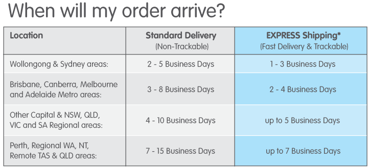 Delivery Times for Australia.